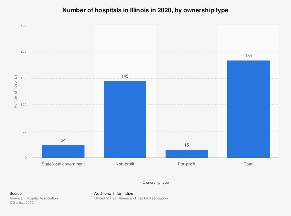Statistic: Number of hospitals in Illinois in 2017, by ownership type | Statista