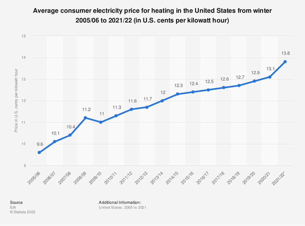 Statistic: Average consumer price for electricity in the United States from winter of 2005/06 to winter of 2020/21* (in U.S. cents per kilowatt hour)   Statista