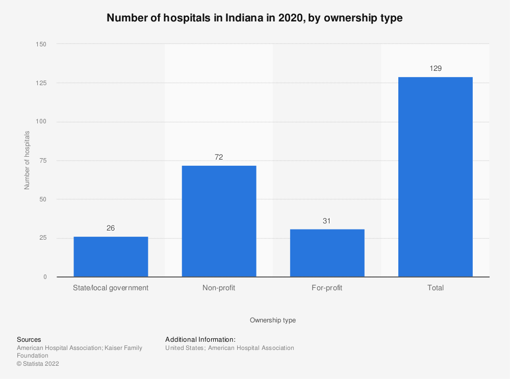 Statistic: Number of hospitals in Indiana in 2017, by ownership type | Statista