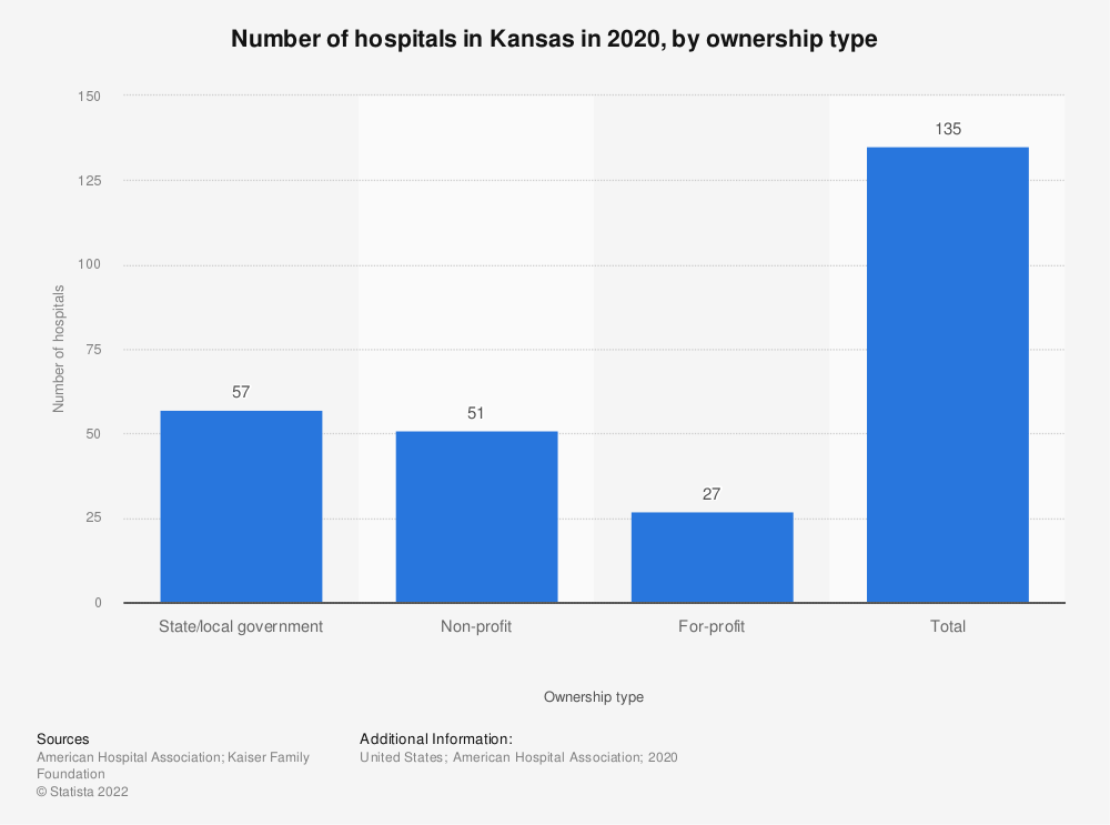 Statistic: Number of hospitals in Kansas in 2017, by ownership type | Statista