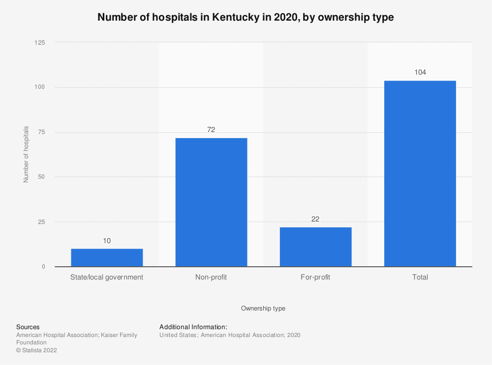 Statistic: Number of hospitals in Kentucky in 2018, by ownership type | Statista