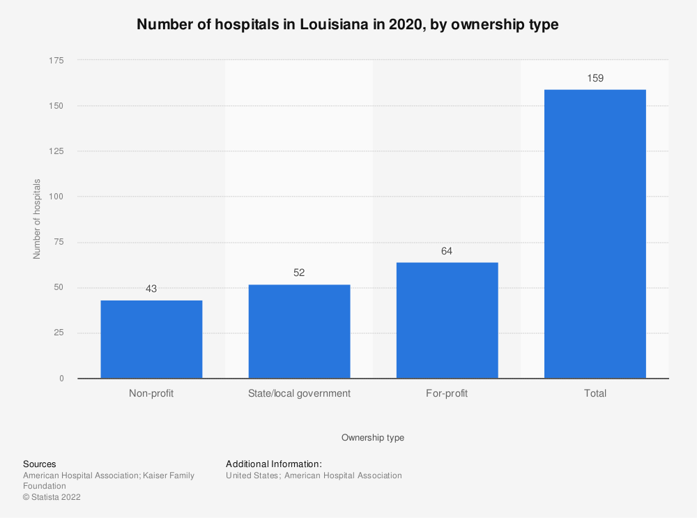 Statistic: Number of hospitals in Louisiana in 2018, by ownership type | Statista