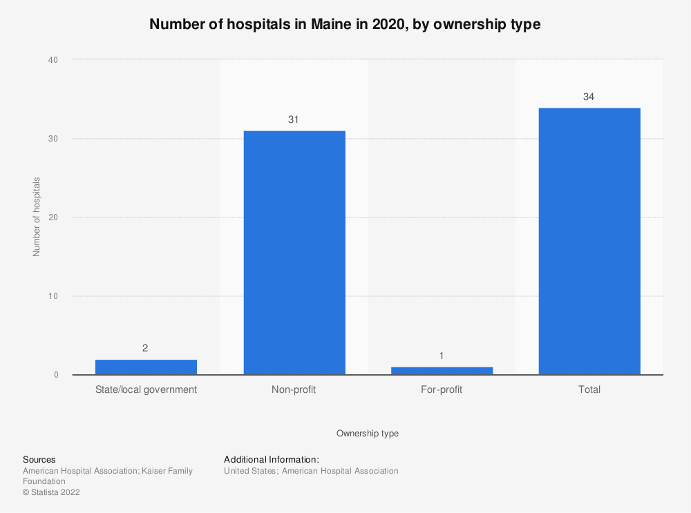Statistic: Number of hospitals in Maine in 2017, by ownership type | Statista