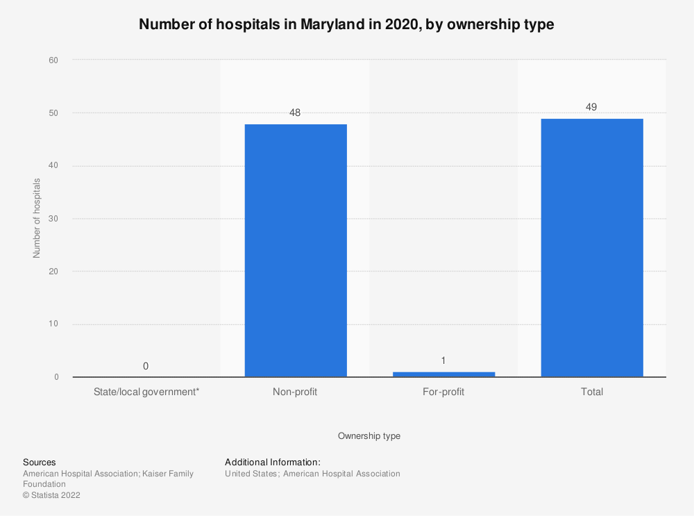 Statistic: Number of hospitals in Maryland in 2017, by ownership type | Statista