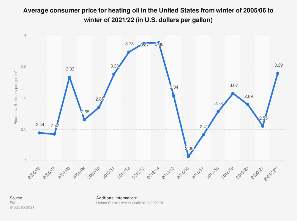 Statistic: Average consumer price for heating oil in the U.S. from winter of 2005/06 to winter of 2019/20 (in U.S. dollars per gallon)* | Statista