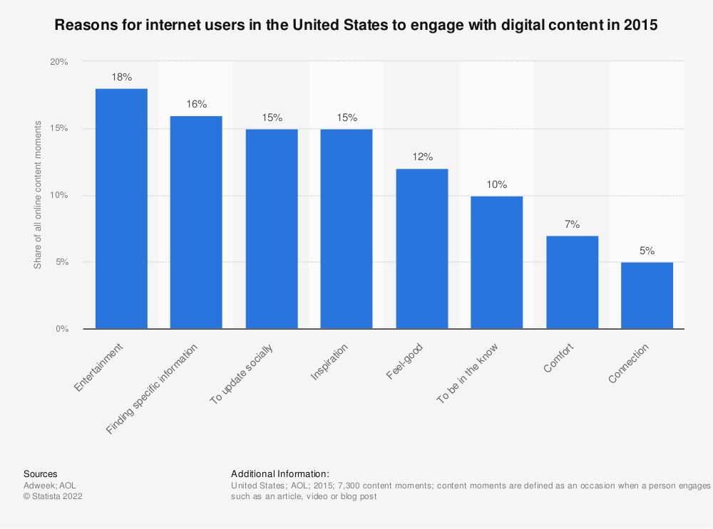 Statistic: Reasons for internet users in the United States to engage with digital content in 2015 | Statista