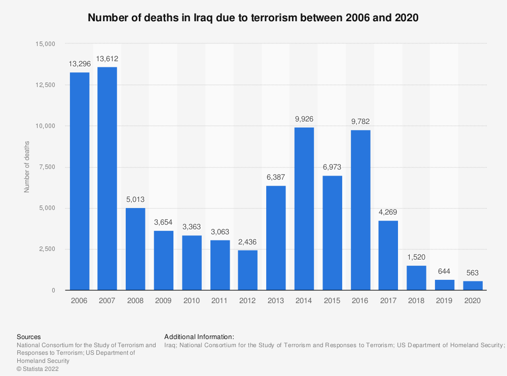 Statistic: Number of deaths in Iraq due to terrorism between 2006 and 2017 | Statista