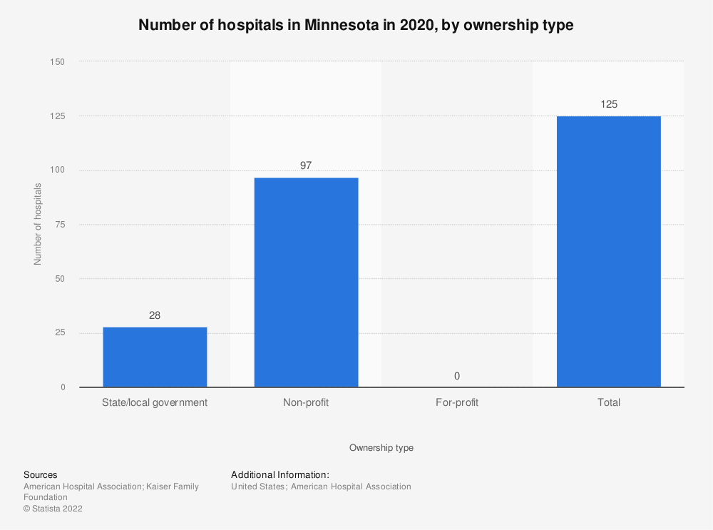 Statistic: Number of hospitals in Minnesota in 2018, by ownership type | Statista