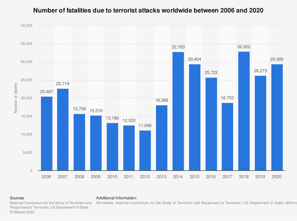 Statistic: Number of fatalities due to terrorist attacks worldwide between 2006 and 2018 | Statista
