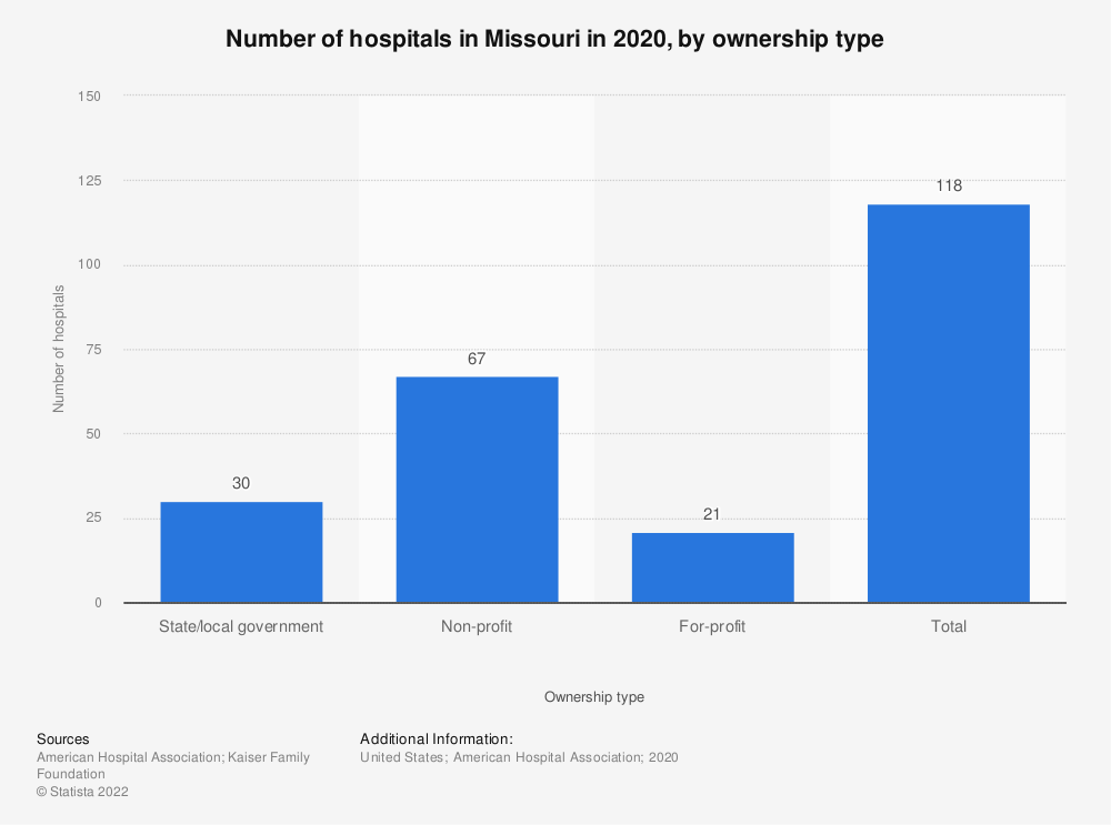 Statistic: Number of hospitals in Missouri in 2018, by ownership type | Statista