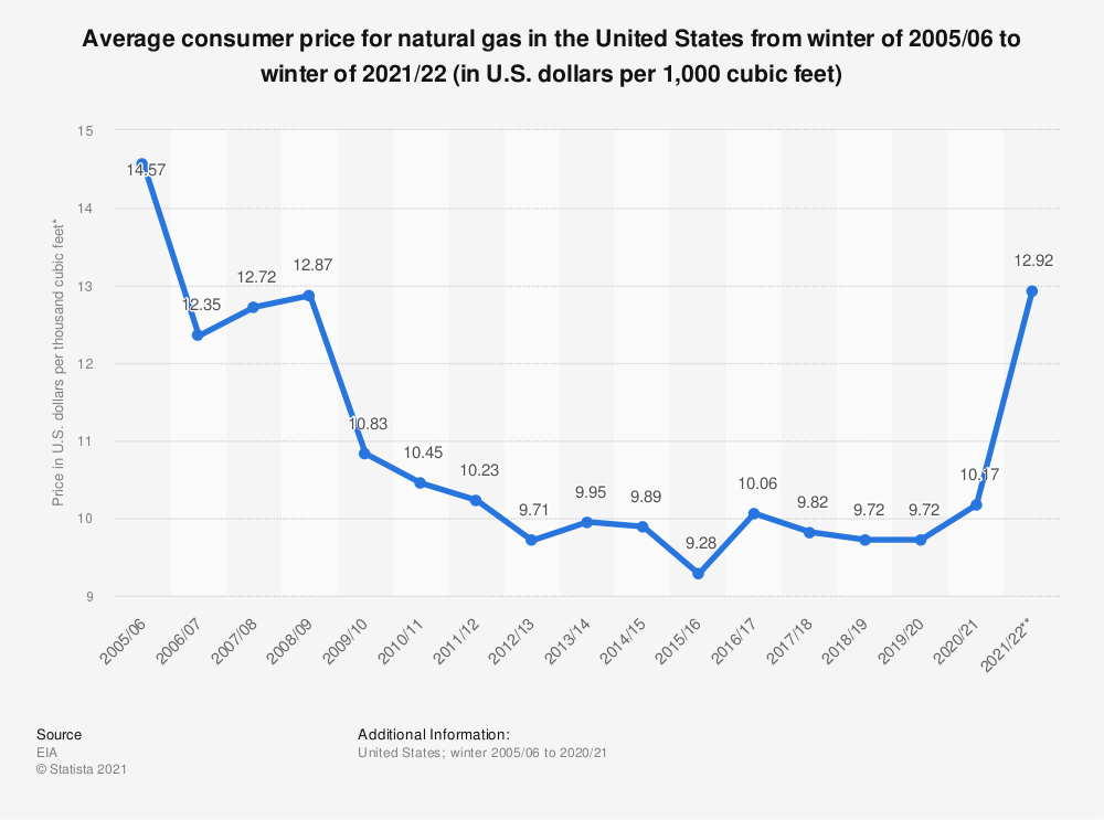 Statistic: Average consumer price for natural gas in the United States from winter of 2005/06 to winter of 2020/21 (in U.S. dollars per 1,000 cubic feet)* | Statista