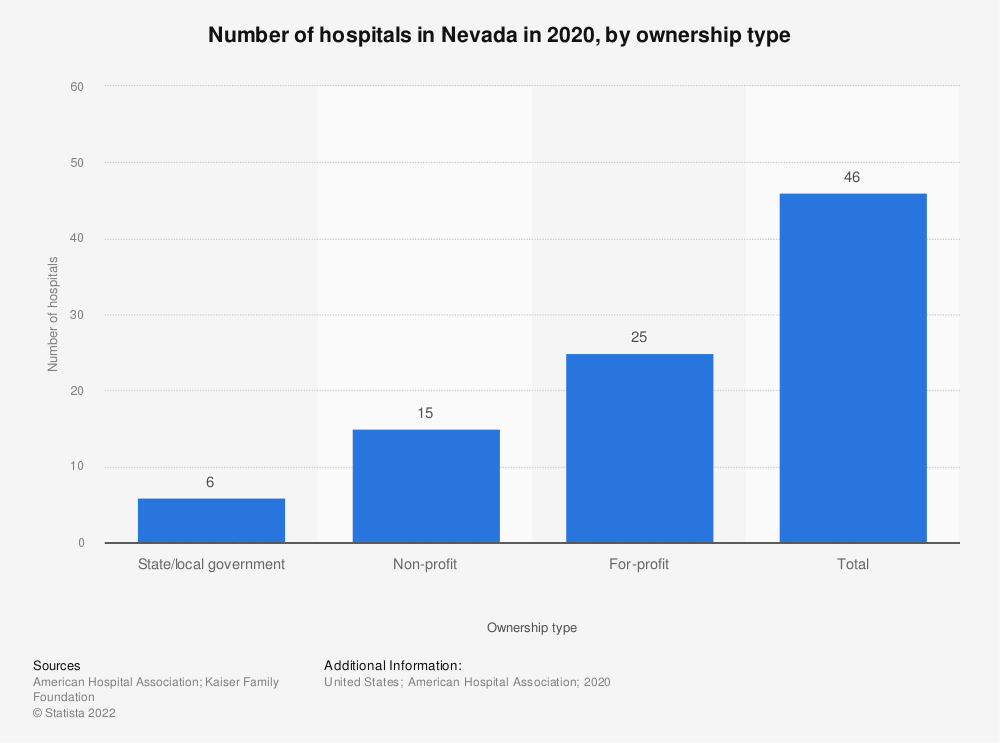 Statistic: Number of hospitals in Nevada in 2017, by ownership type | Statista