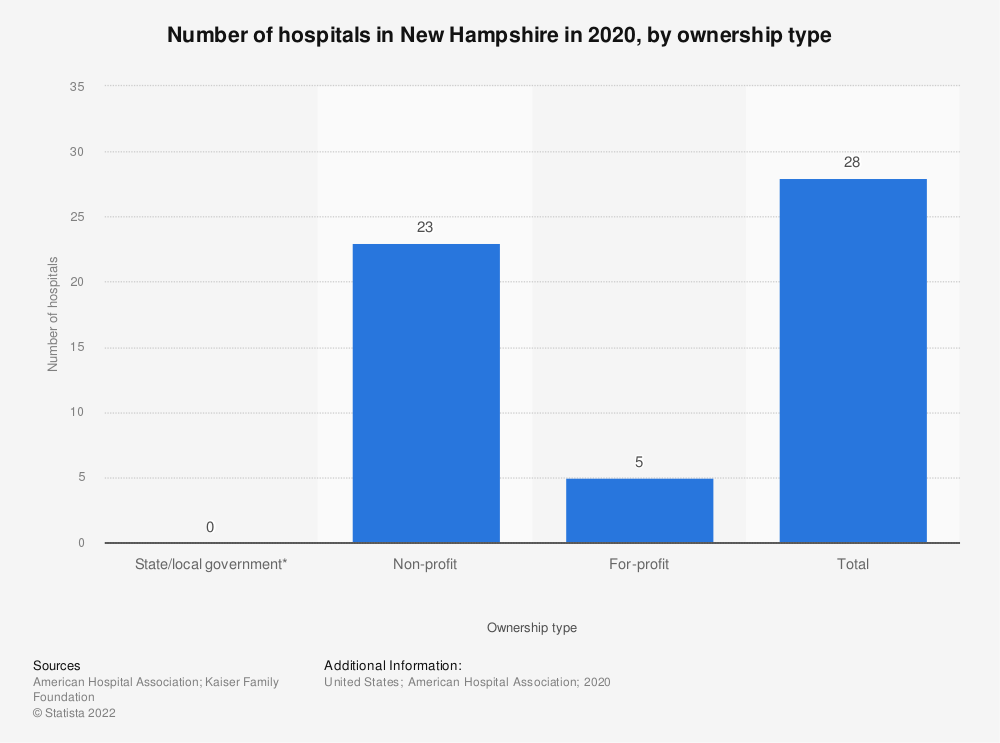 Statistic: Number of hospitals in New Hampshire in 2017, by ownership type | Statista
