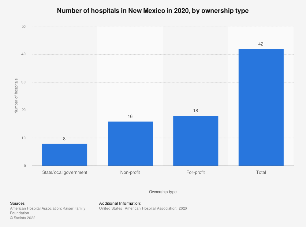 Statistic: Number of hospitals in New Mexico in 2018, by ownership type | Statista