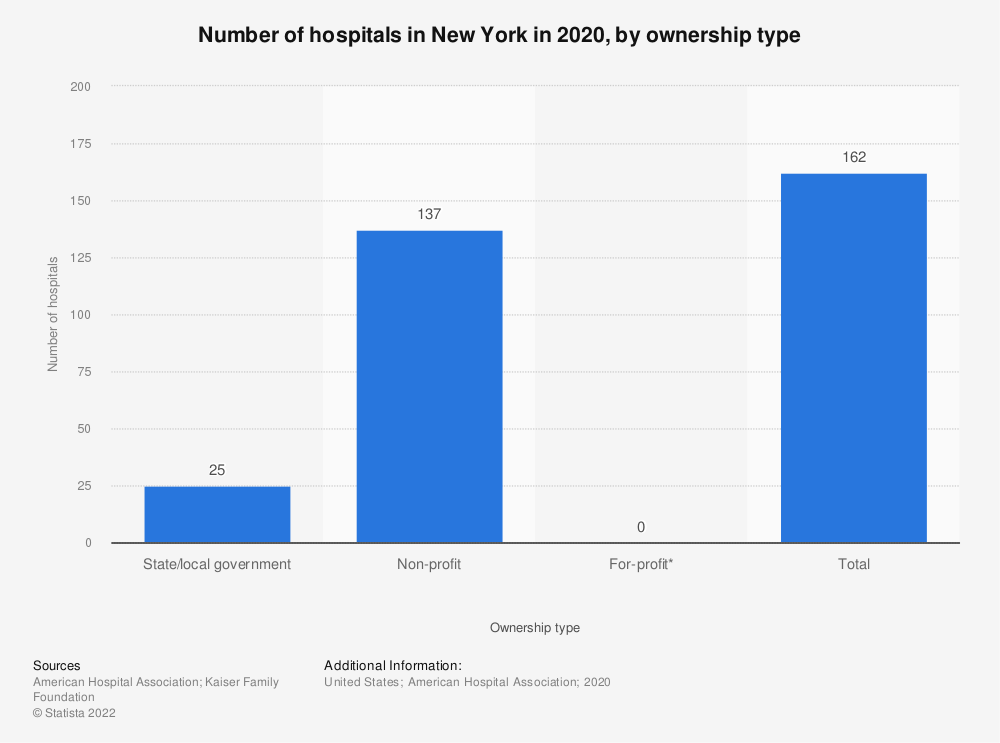 Statistic: Number of hospitals in New York in 2017, by ownership type | Statista