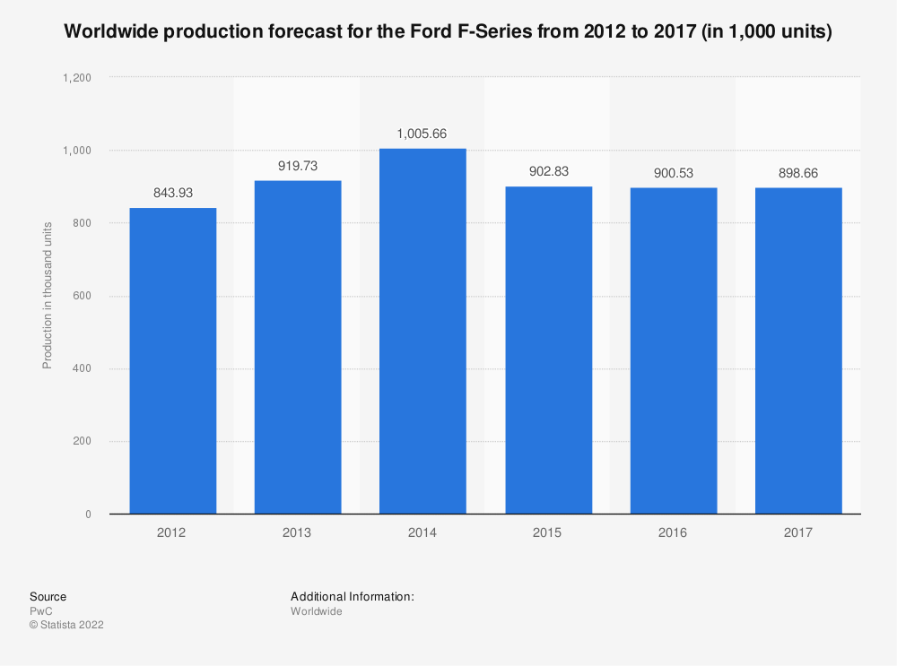 Statistic: Worldwide production forecast for the Ford F-Series from 2012 to 2017 (in 1,000 units) | Statista