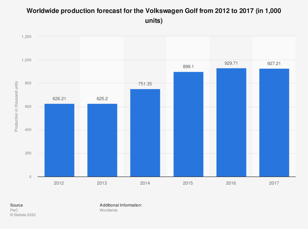 Statistic: Worldwide production forecast for the Volkswagen Golf from 2012 to 2017 (in 1,000 units) | Statista