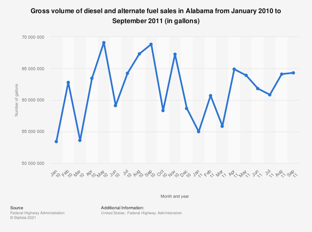 Statistic: Gross volume of diesel and alternate fuel sales in Alabama from January 2010 to September 2011 (in gallons)   Statista