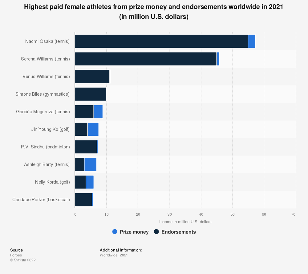 Statistic: Female athletes with the highest income from prize money and endorsements in 2019 (in million U.S. dollars)* | Statista