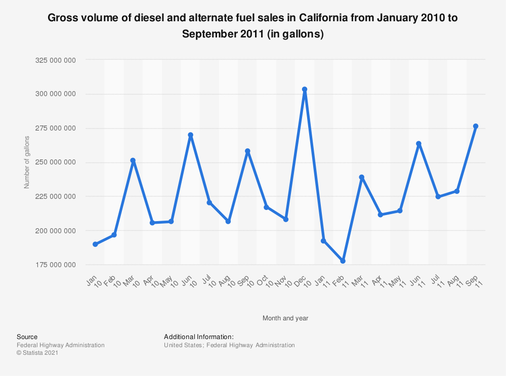 Statistic: Gross volume of diesel and alternate fuel sales in California from January 2010 to September 2011 (in gallons) | Statista