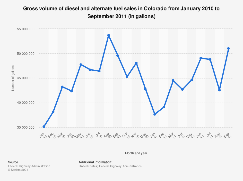 Statistic: Gross volume of diesel and alternate fuel sales in Colorado from January 2010 to September 2011 (in gallons) | Statista