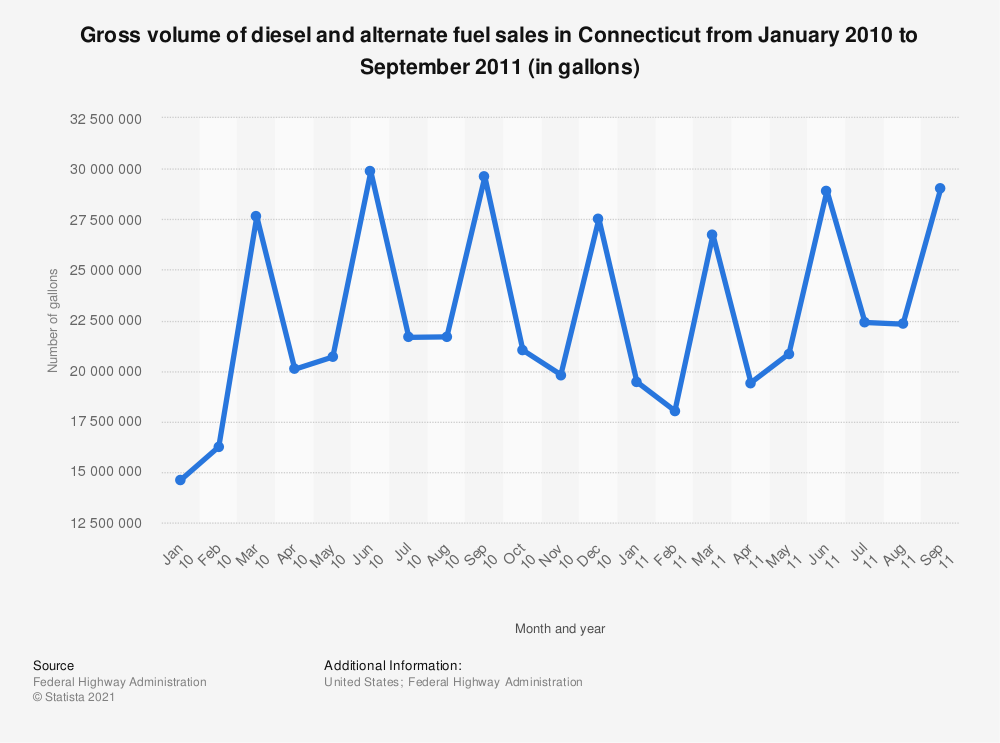 Statistic: Gross volume of diesel and alternate fuel sales in Connecticut from January 2010 to September 2011 (in gallons)   Statista