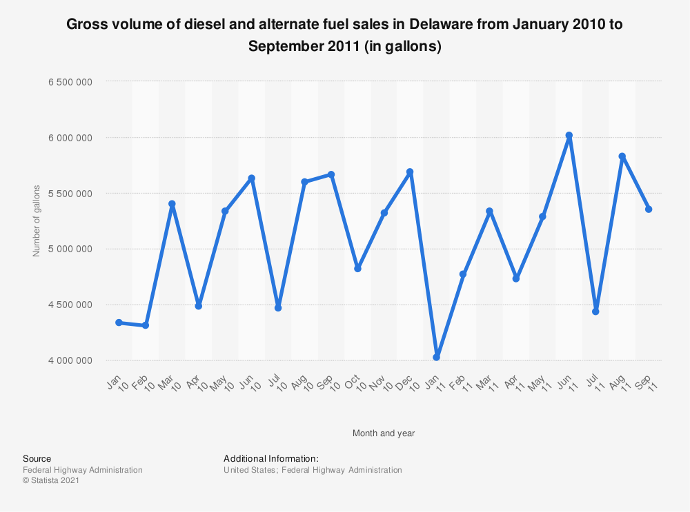 Statistic: Gross volume of diesel and alternate fuel sales in Delaware from January 2010 to September 2011 (in gallons) | Statista