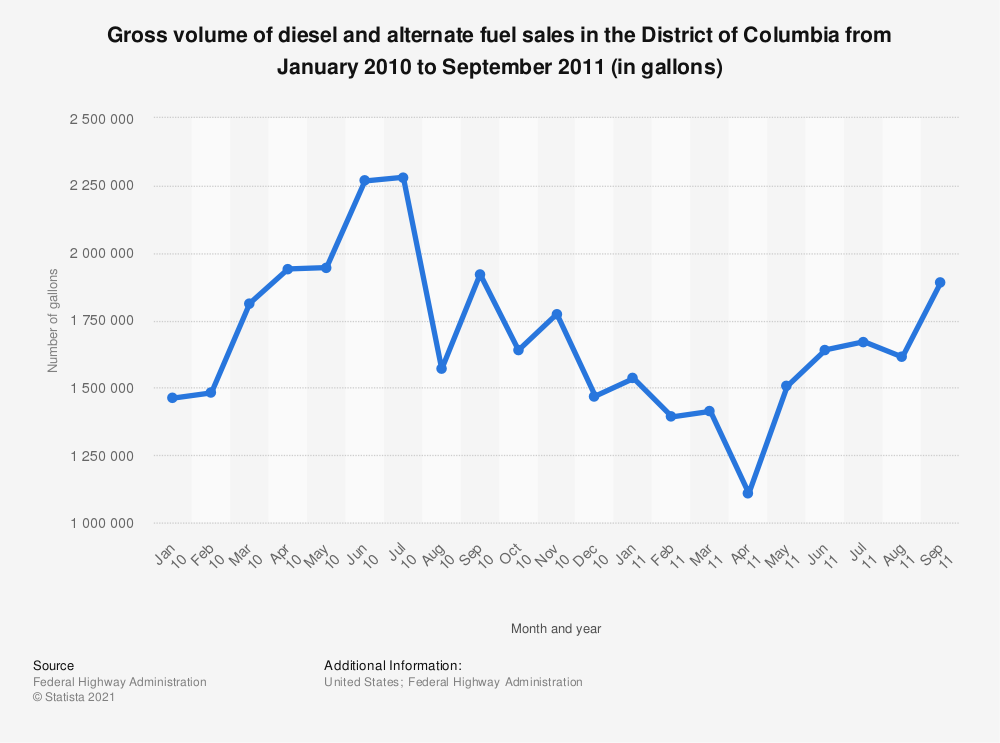 Statistic: Gross volume of diesel and alternate fuel sales in the District of Columbia from January 2010 to September 2011 (in gallons) | Statista