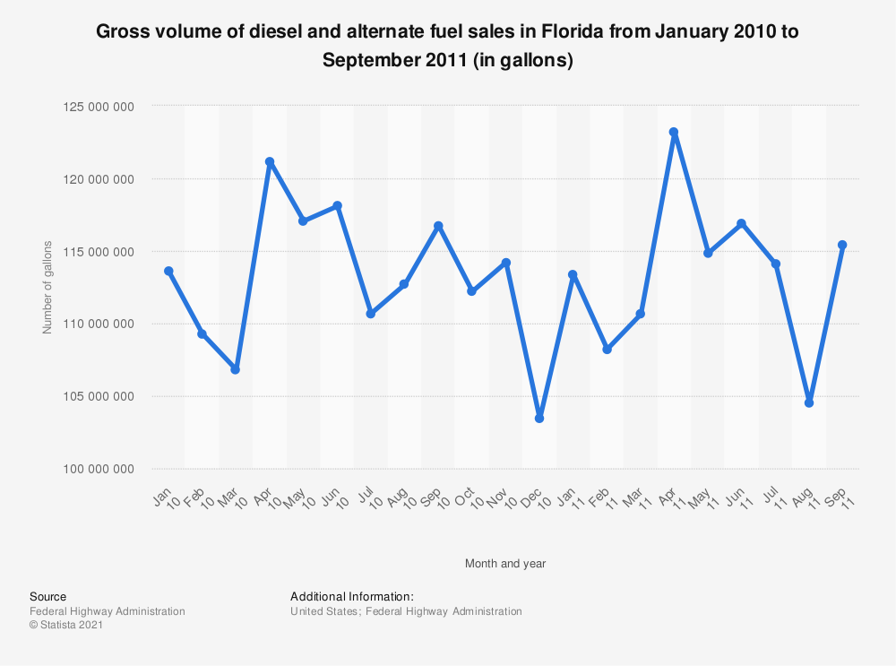 Statistic: Gross volume of diesel and alternate fuel sales in Florida from January 2010 to September 2011 (in gallons) | Statista