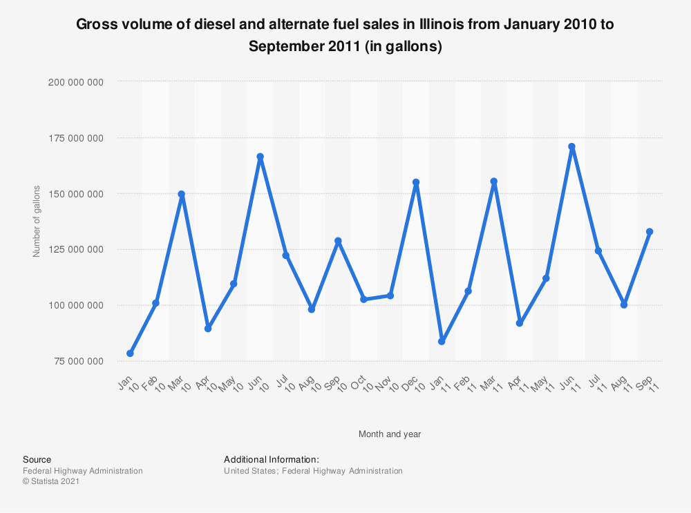 Statistic: Gross volume of diesel and alternate fuel sales in Illinois from January 2010 to September 2011 (in gallons)   Statista