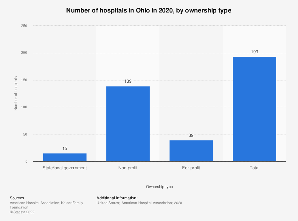 Statistic: Number of hospitals in Ohio in 2018, by ownership type | Statista