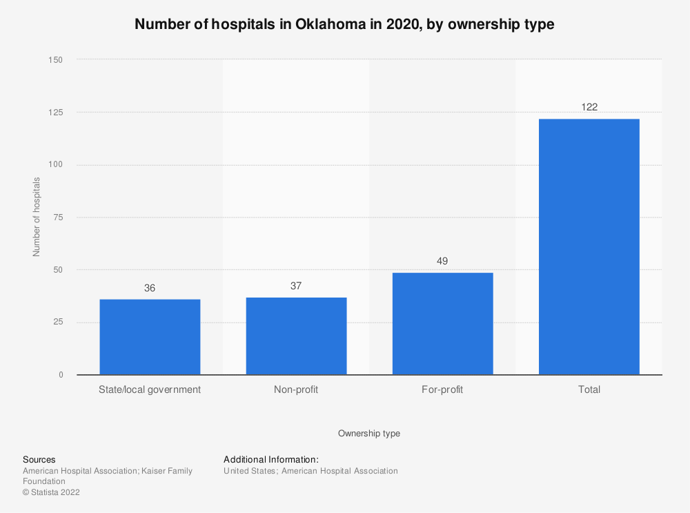 Statistic: Number of hospitals in Oklahoma in 2017, by ownership type | Statista