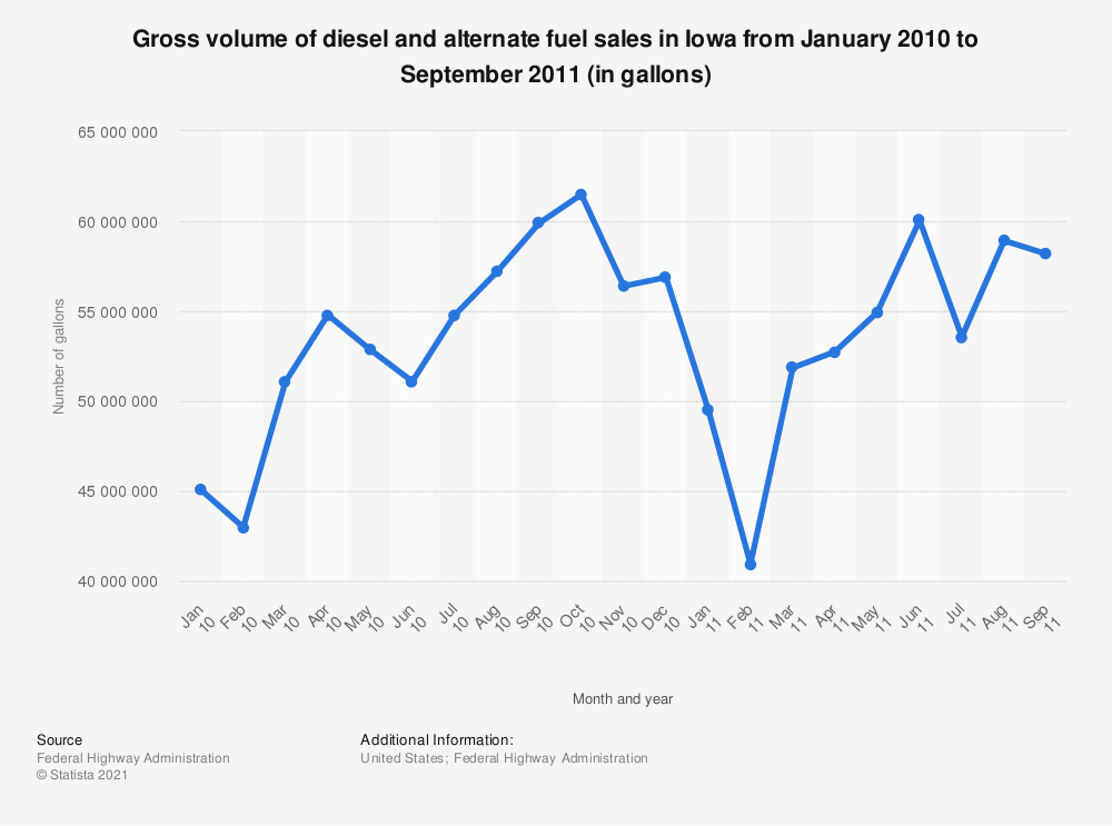 Statistic: Gross volume of diesel and alternate fuel sales in Iowa from January 2010 to September 2011 (in gallons) | Statista