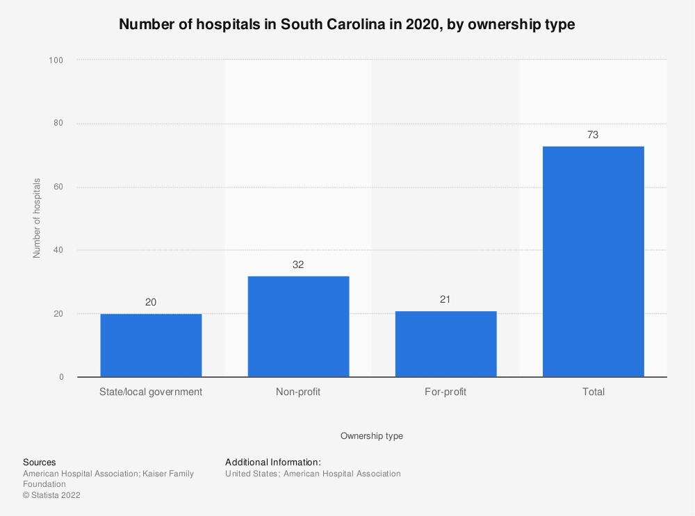 Statistic: Number of hospitals in South Carolina in 2018, by ownership type | Statista