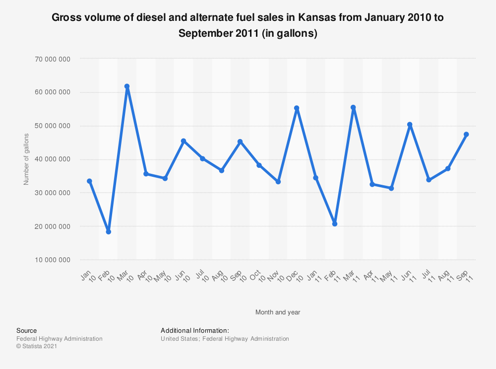 Statistic: Gross volume of diesel and alternate fuel sales in Kansas from January 2010 to September 2011 (in gallons) | Statista
