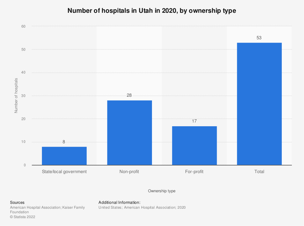 Statistic: Number of hospitals in Utah in 2018, by ownership type | Statista