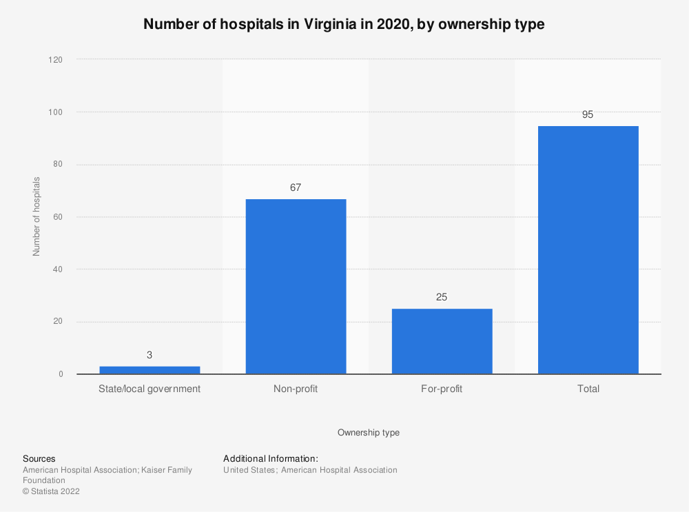Statistic: Number of hospitals in Virginia in 2017, by ownership type | Statista