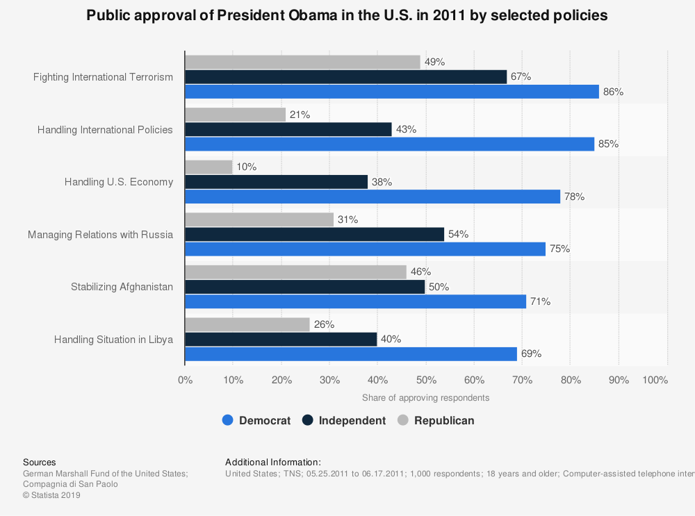 Statistic: Public approval of President Obama in the U.S. in 2011 by selected policies | Statista