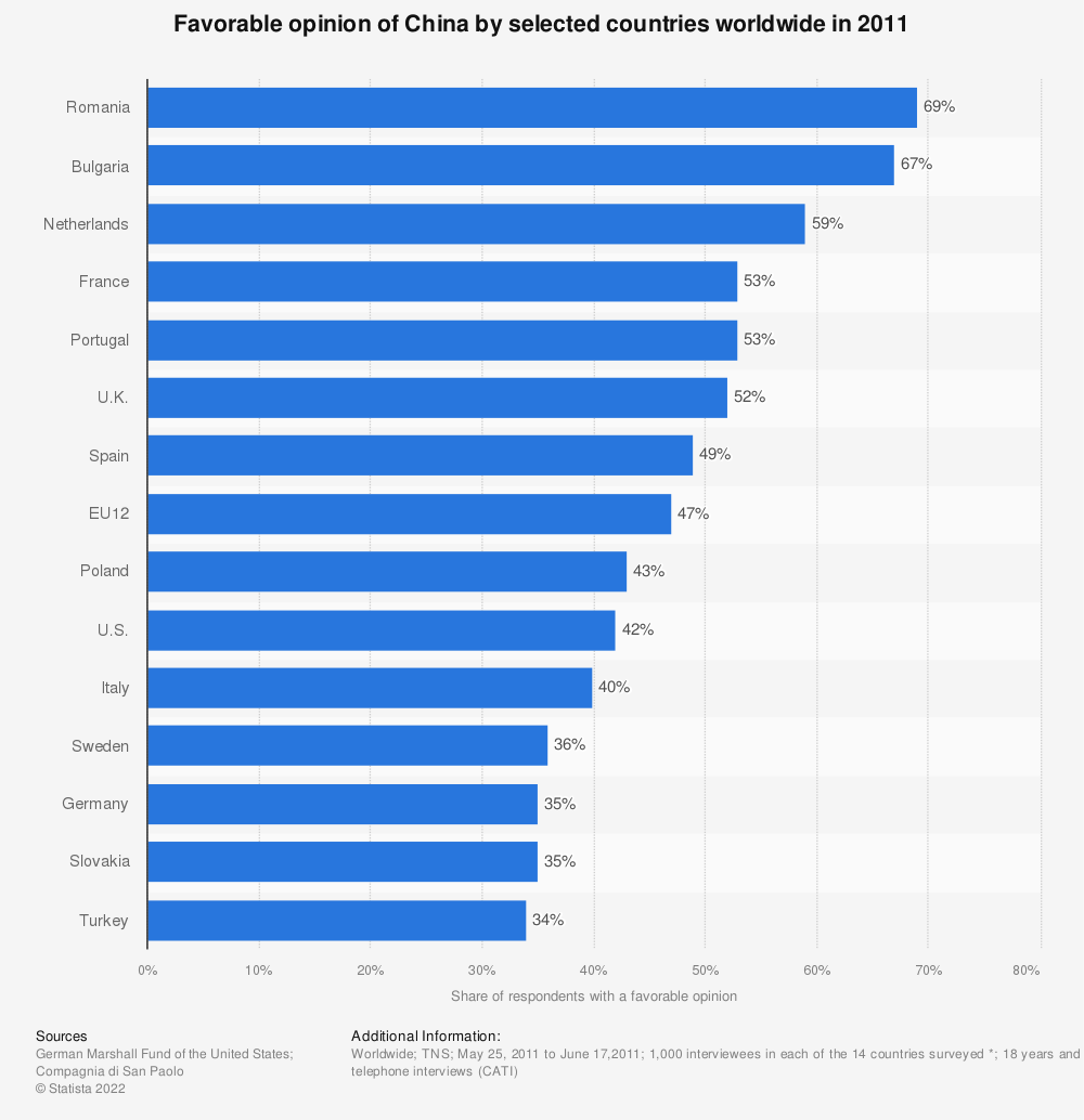 Statistic: Favorable opinion of China by selected countries worldwide in 2011 | Statista