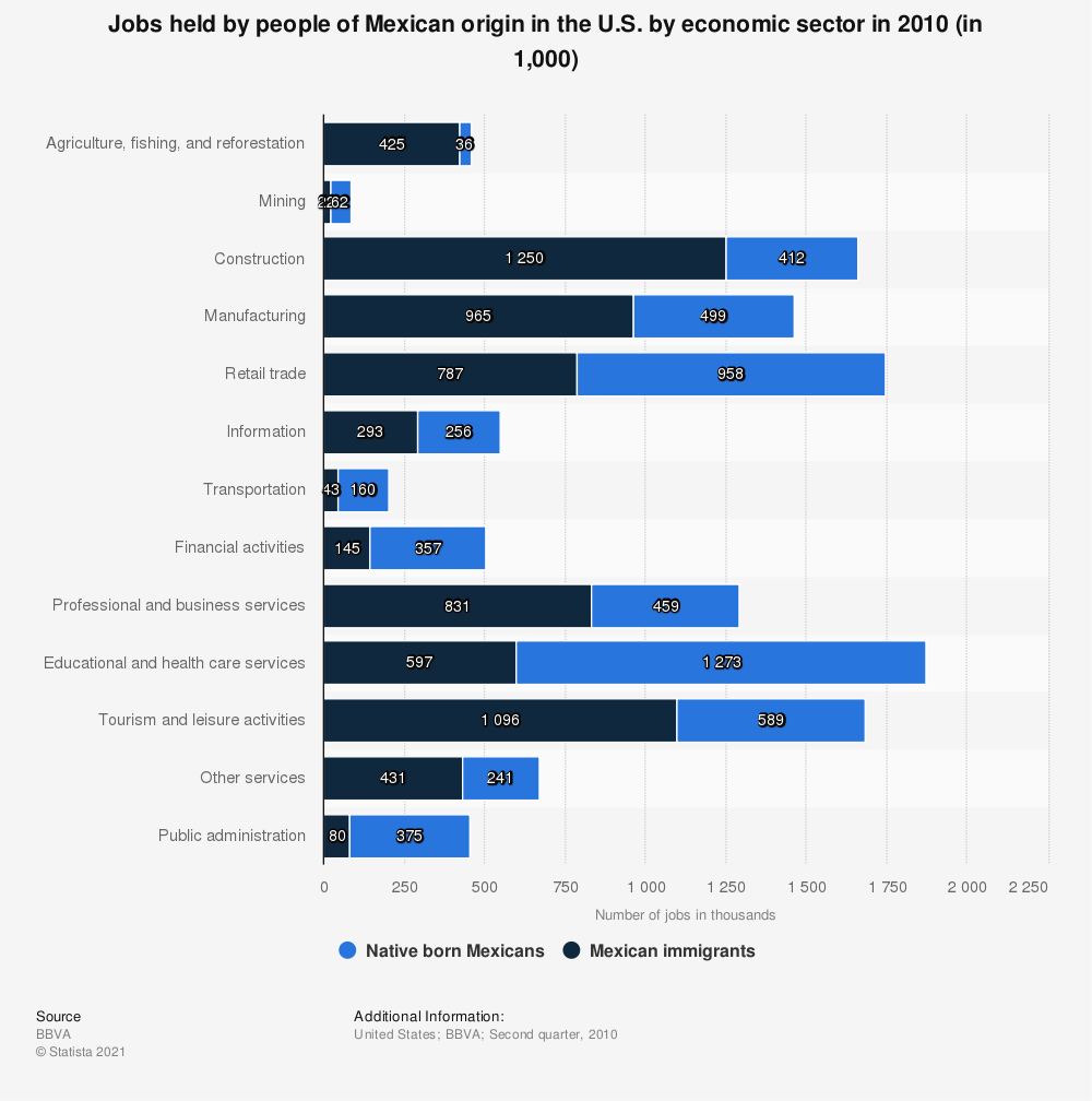 Statistic: Jobs held by people of Mexican origin in the U.S. by economic sector in 2010 (in 1,000) | Statista