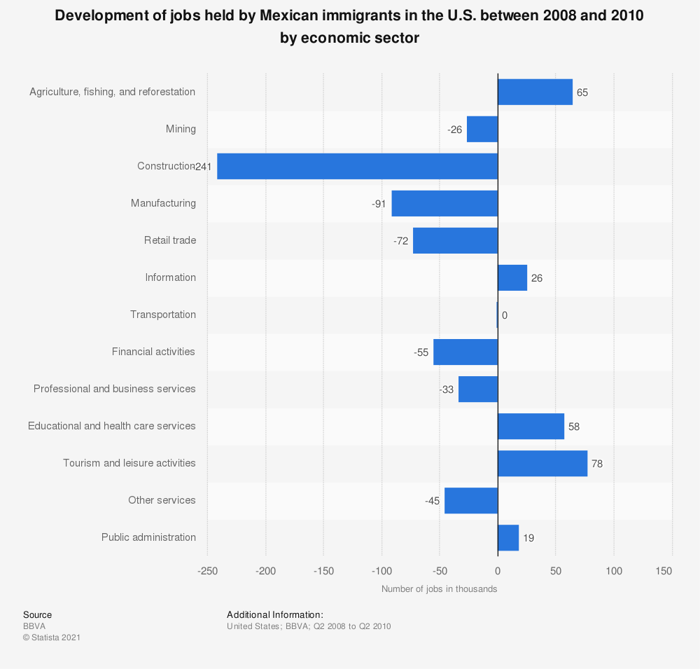Statistic: Development of jobs held by Mexican immigrants in the U.S. between 2008 and 2010 by economic sector | Statista
