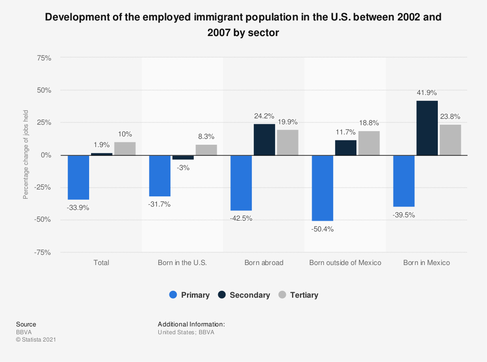 Statistic: Development of the employed immigrant population in the U.S. between 2002 and 2007 by sector | Statista