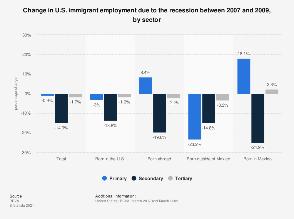 Statistic: Change in U.S. immigrant employment due to the recession between 2007 and 2009, by sector | Statista