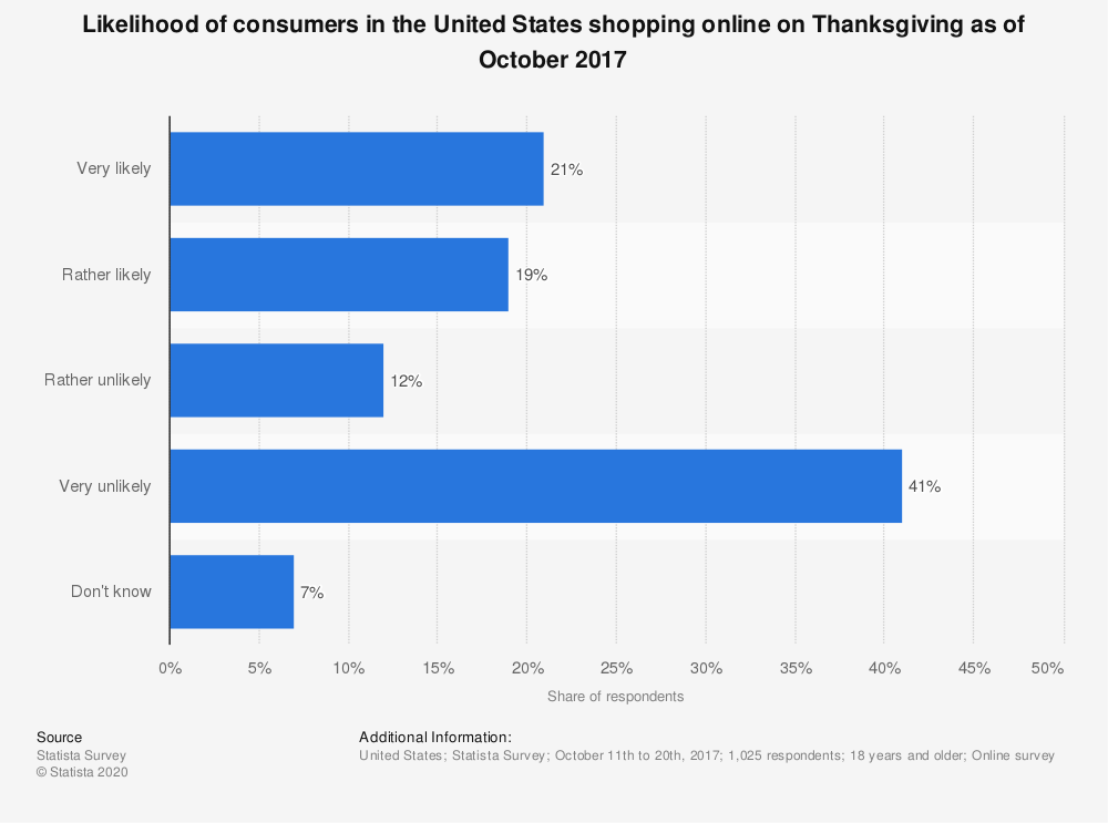 Statistic: Likelihood of consumers in the United States shopping online on Thanksgiving as of October 2017 | Statista