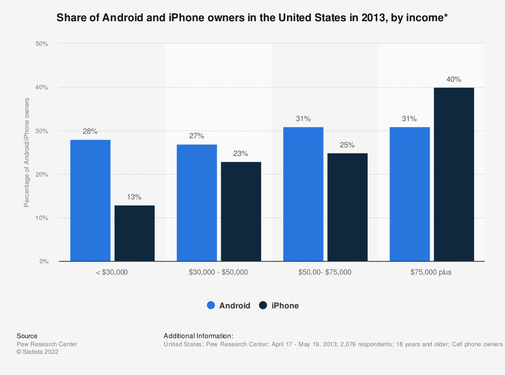 Statistic: Share of Android and iPhone owners in the United States in 2013, by income* | Statista