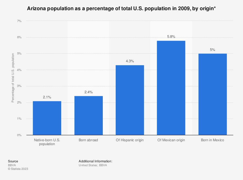 Statistic: Arizona population as a percentage of total U.S. population in 2009, by origin* | Statista