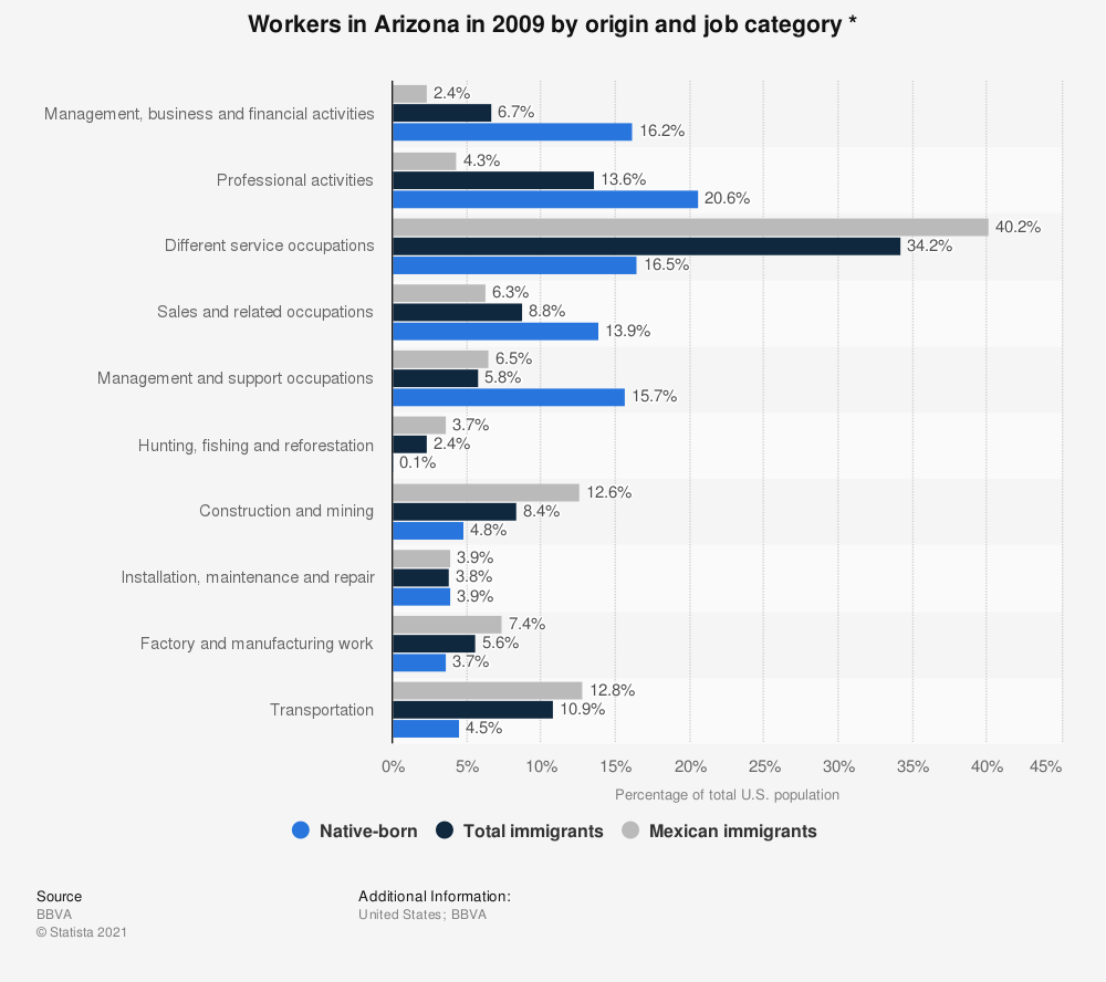 Statistic: Workers in Arizona in 2009 by origin and job category * | Statista