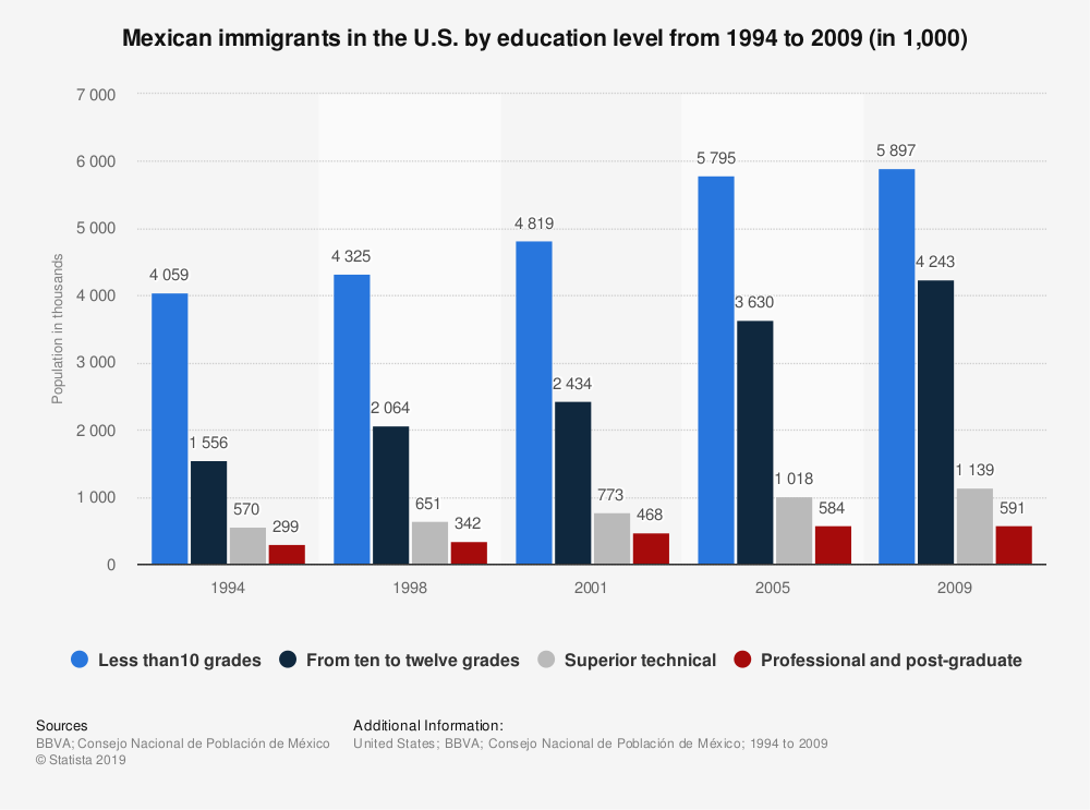 Statistic: Mexican immigrants in the U.S. by education level from 1994 to 2009 (in 1,000) | Statista