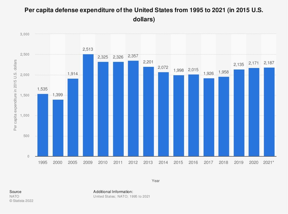 Statistic: Per capita defense expenditure of the United States from 1995 to 2019 (in 2015 U.S. dollars) | Statista