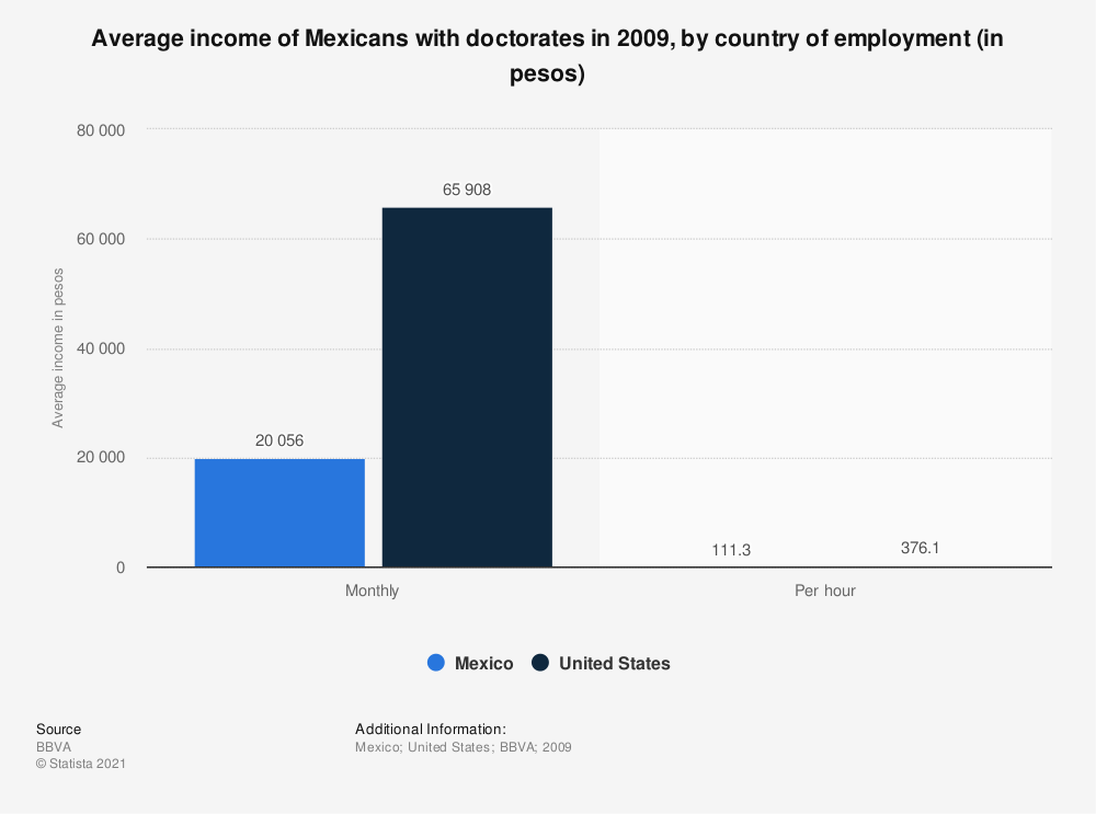 Statistic: Average income of Mexicans with doctorates in 2009, by country of employment (in pesos) | Statista